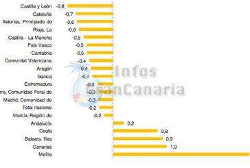 Mehr Einwohner auf den Kanaren, +0,95% in 2012