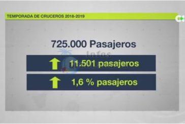 Kreuzfahrt Saison 2018/2019 - Las Palmas erwartet mehr Gäste