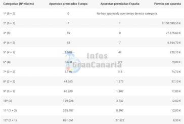 Über 3 Millionen Euro im EuroJackpot gehen nach Las Palmas