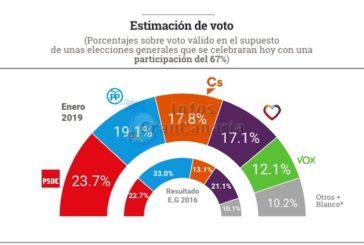 Umfrage: Durch rechtsradikale könnte die PP die Macht zurückgewinnen