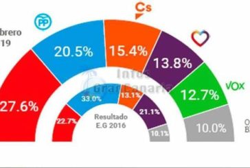 Rechter Block verliert an Zustimmung in Spanien, erste Wahlumfrage zeigt Verluste für diese Gruppierung