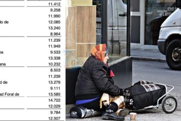Das Armutsrisiko auf den Kanaren liegt aktuell bei 32,1% - Einkommen minimal gestiegen