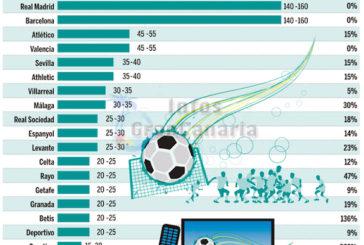 Geldsegen für UD Las Palmas durch TV-Rechte und Dauerkartenverkäufe