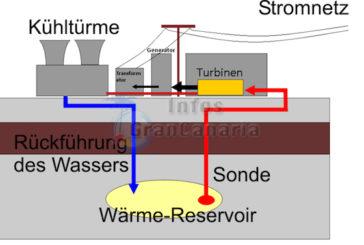 Strom aus vulkanischer Energie auf Gran Canaria?