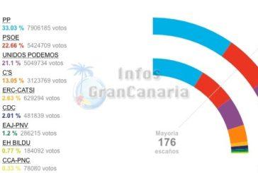 Wahl in Spanien: Wieder keine klaren Verhältnisse im Land