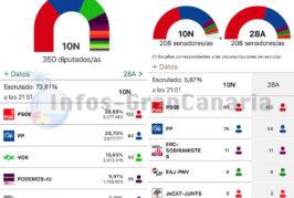 Wahl in Spanien November 2019 - Vorläufig, PSOE klar Sieger, VOX stärker, Cs verschwinden fast