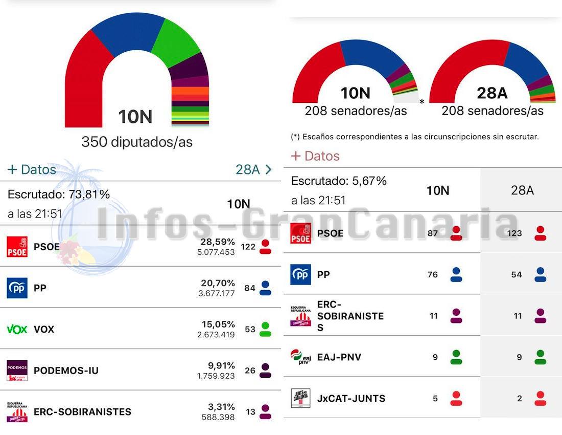 Wahl in Spanien November 2019 – Vorläufig, PSOE klar Sieger, VOX stärker, Cs verschwinden fast