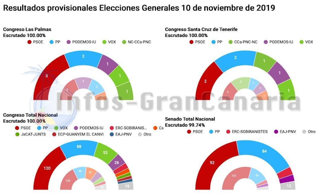 Wahlergebnis in Spanien: PSOE siegt, wird es aber wieder schwer haben zu regieren