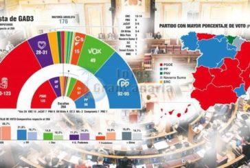 Aktuelle Umfrage zur Wahl am 10. November: Spanien wählt anders aber eine Regierungsbildung wird noch komplizierter