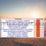 Fast 30 °C am heutigen Freitag auf Gran Canaria registriert