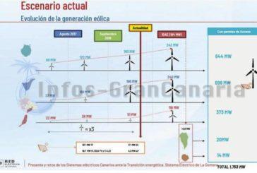 Bis 2022 werden die Kanaren die Windenergie vervierfacht haben (seit 2017)