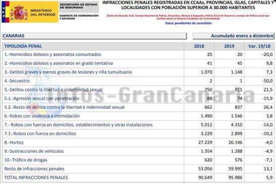 Kriminalität auf den Kanaren: 5,9% Zuwachs besonders durch Kleinstdelikte
