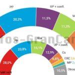 Wahlumfrage zeigt: PSOE gewinnt, PP und VOX verlieren