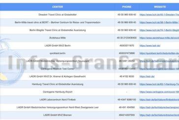 Ratgeber: Liste der autorisierten Corona-Test-Labore in Deutschland für Einreisen nach Spanien!