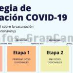 Blog: Impfplan gegen Corona in Spanien & auf den Kanaren – Die Details inkl. Statistik
