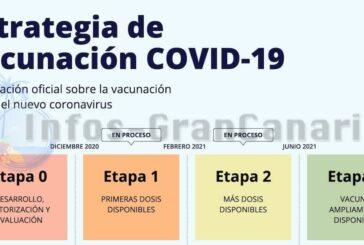 Blog: Impfplan gegen Corona in Spanien & auf den Kanaren - Die Details