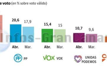 Wahlumfrage sieht PSOE weiterhin klar vorn