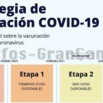 💉 Blog: Impfplan gegen Corona in Spanien & auf den Kanaren – Die Details inkl. Statistik